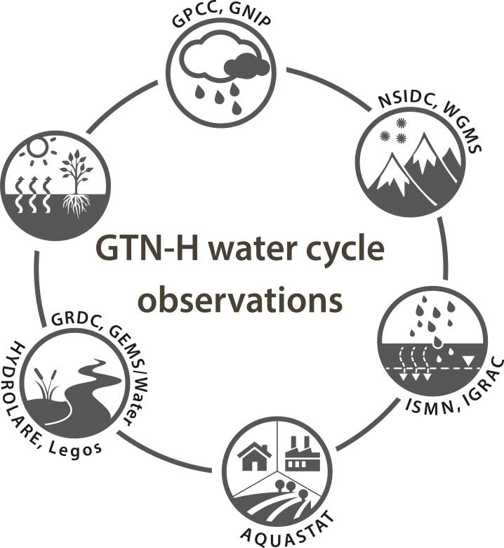 water-cycle-observations_780px
